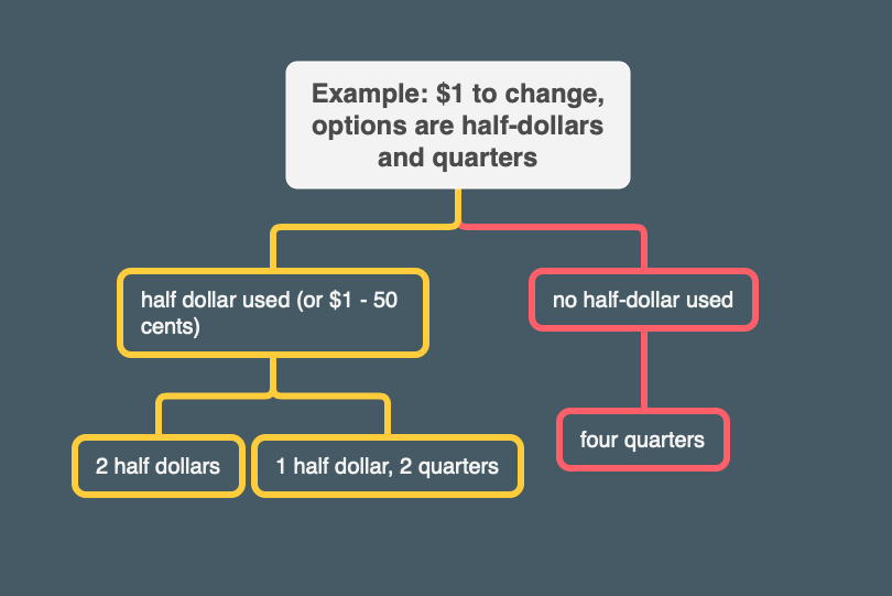 Tree showing the making of change for a dollar when the options are half-dollars and quarters