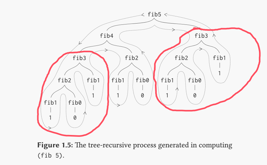 It's a tree! I've circled a major example of redundant computation that the book discusses