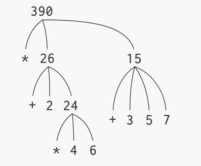 Figure 1.1: Tree representation, showing the value of each subcombination.